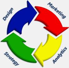 Holistic Web Strategy Wheel Why Web Directive